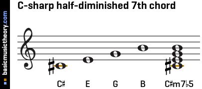 C-sharp half-diminished 7th chord