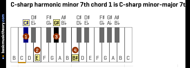C-sharp harmonic minor 7th chord 1 is C-sharp minor-major 7th