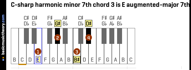C-sharp harmonic minor 7th chord 3 is E augmented-major 7th