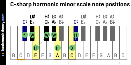 C-sharp harmonic minor scale note positions