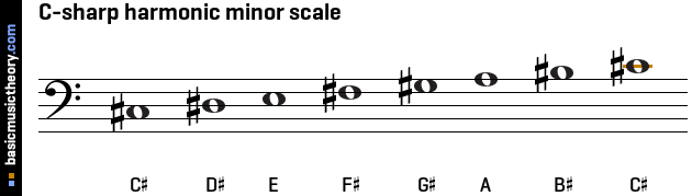 C-sharp harmonic minor scale
