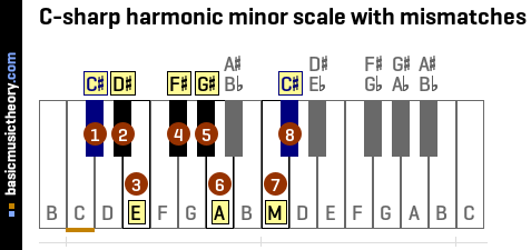 C-sharp harmonic minor scale with mismatches