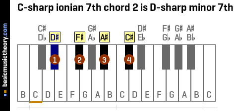 C-sharp ionian 7th chord 2 is D-sharp minor 7th