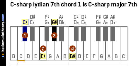 C-sharp lydian 7th chord 1 is C-sharp major 7th