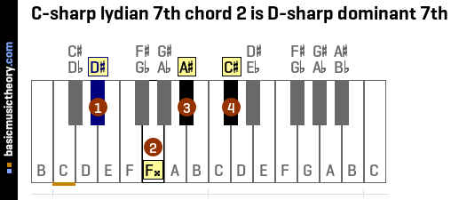 C-sharp lydian 7th chord 2 is D-sharp dominant 7th