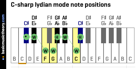 C-sharp lydian mode note positions