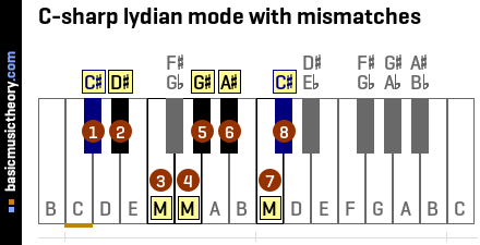 C-sharp lydian mode with mismatches