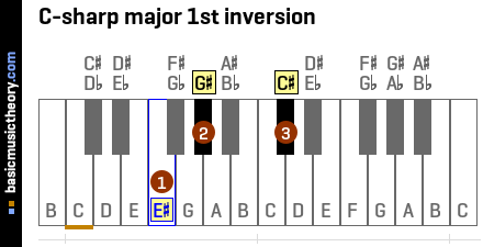 C-sharp major 1st inversion