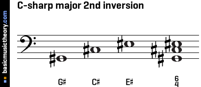 C-sharp major 2nd inversion