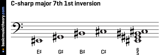 C-sharp major 7th 1st inversion