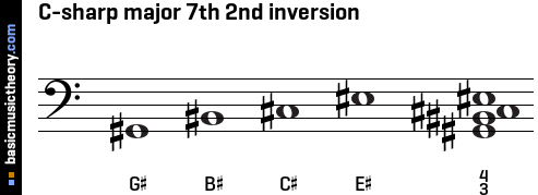 C-sharp major 7th 2nd inversion
