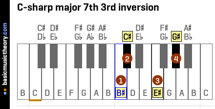 C-sharp major 7th 3rd inversion