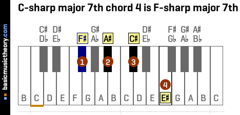 C-sharp major 7th chord 4 is F-sharp major 7th