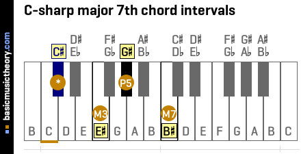 C-sharp major 7th chord intervals