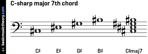 C-sharp major 7th chord