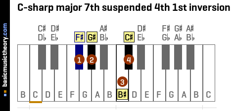 C-sharp major 7th suspended 4th 1st inversion
