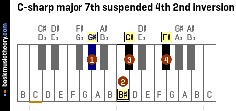 C-sharp major 7th suspended 4th 2nd inversion