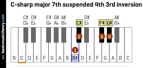 C-sharp major 7th suspended 4th 3rd inversion