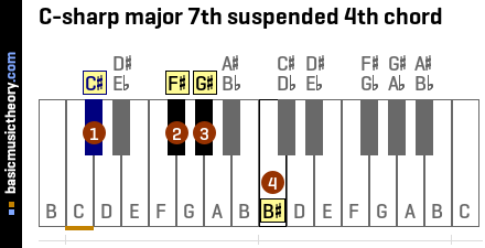 C-sharp major 7th suspended 4th chord