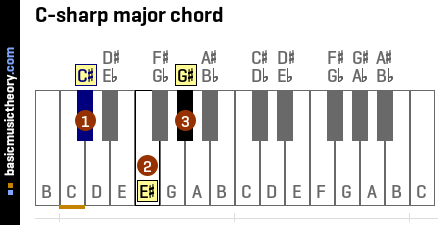 C-sharp major chord