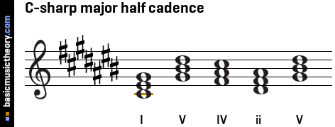 C-sharp major half cadence