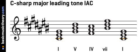 C-sharp major leading tone IAC