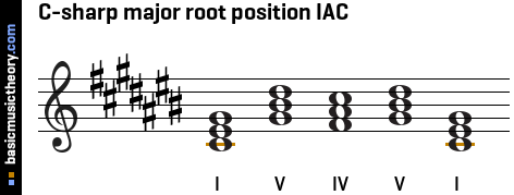 C-sharp major root position IAC