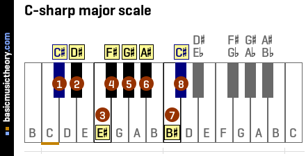 C-sharp major scale