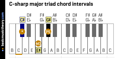 C-sharp major triad chord intervals