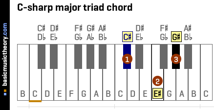 C-sharp major triad chord