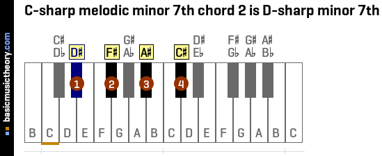 C-sharp melodic minor 7th chord 2 is D-sharp minor 7th