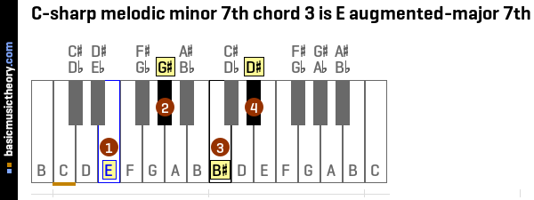 C-sharp melodic minor 7th chord 3 is E augmented-major 7th