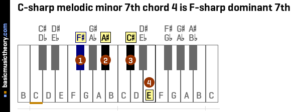 C-sharp melodic minor 7th chord 4 is F-sharp dominant 7th