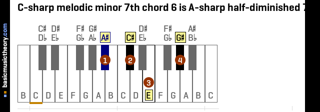 C-sharp melodic minor 7th chord 6 is A-sharp half-diminished 7th