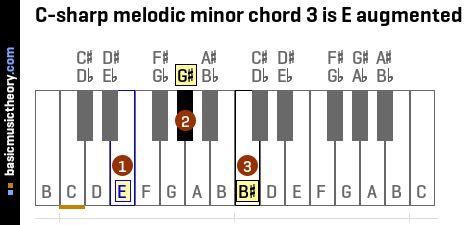 C-sharp melodic minor chord 3 is E augmented