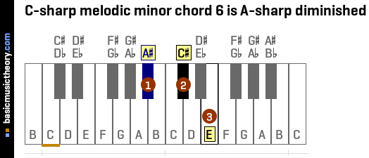 C-sharp melodic minor chord 6 is A-sharp diminished