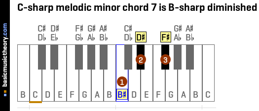 C-sharp melodic minor chord 7 is B-sharp diminished
