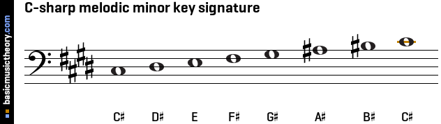 C-sharp melodic minor key signature