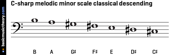 C-sharp melodic minor scale classical descending