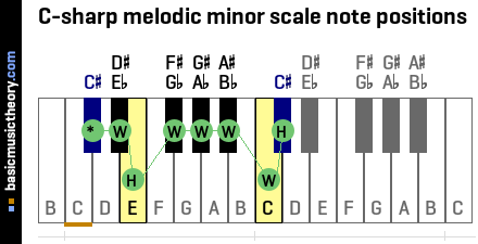 C-sharp melodic minor scale note positions