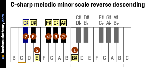C-sharp melodic minor scale reverse descending