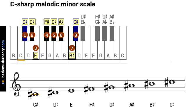 c-sharp-melodic-minor-scale