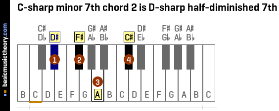 C-sharp minor 7th chord 2 is D-sharp half-diminished 7th