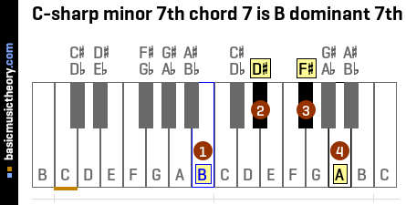 C-sharp minor 7th chord 7 is B dominant 7th
