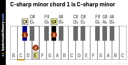 C-sharp minor chord 1 is C-sharp minor