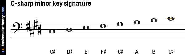 C-sharp minor key signature