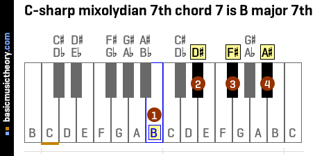 C-sharp mixolydian 7th chord 7 is B major 7th