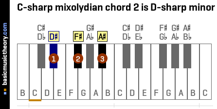 C-sharp mixolydian chord 2 is D-sharp minor