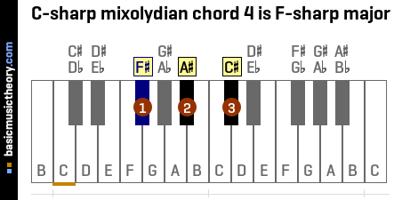 C-sharp mixolydian chord 4 is F-sharp major