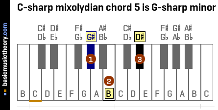 C-sharp mixolydian chord 5 is G-sharp minor